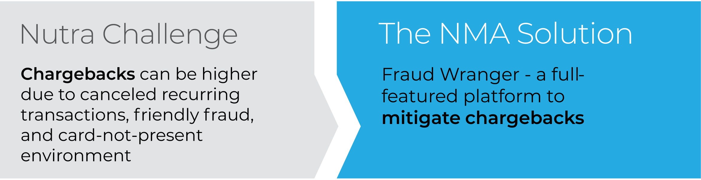 Fraud Wrangler - a full featured platform to mitigate chargebacks