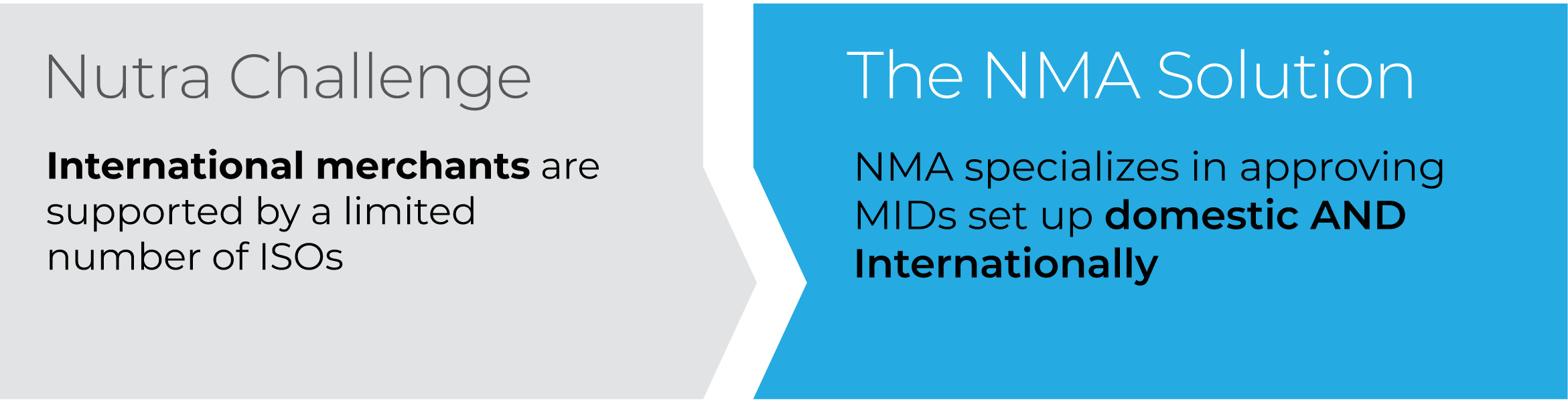 NMA specializes in approving MIDs set up domestic AND internationally