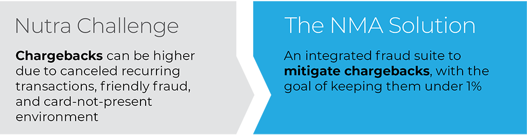 An integrated fraud suite to mitigate chargebacks, with the goal of keeping them under %1