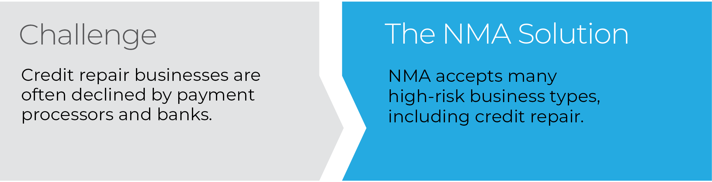 NMA accepts many high-risk business types, including credit repair.