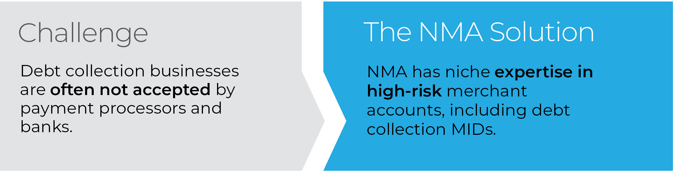 NMA has niche expertise in high-risk merchant accounts, including debt collection MIDs.