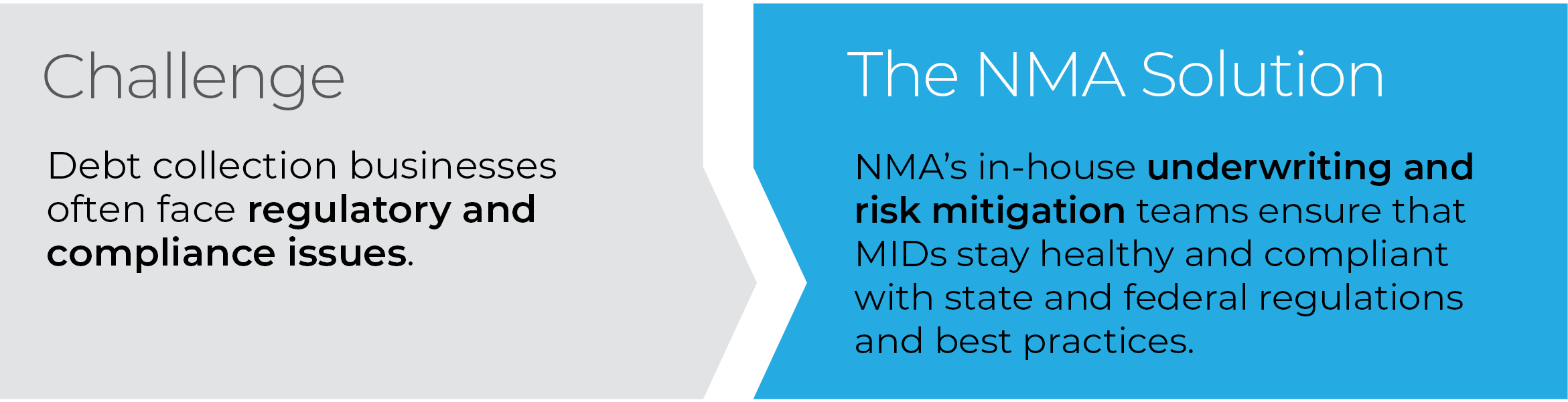 NMA's in-house underwriting and risk mitigation teams ensure that MIDs stay healthy and compliant with state and federal regulations and best practices.